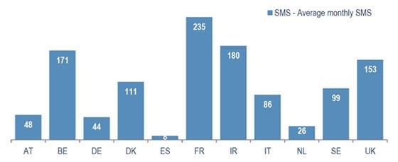 telefoniemarkt-europa-grafiek