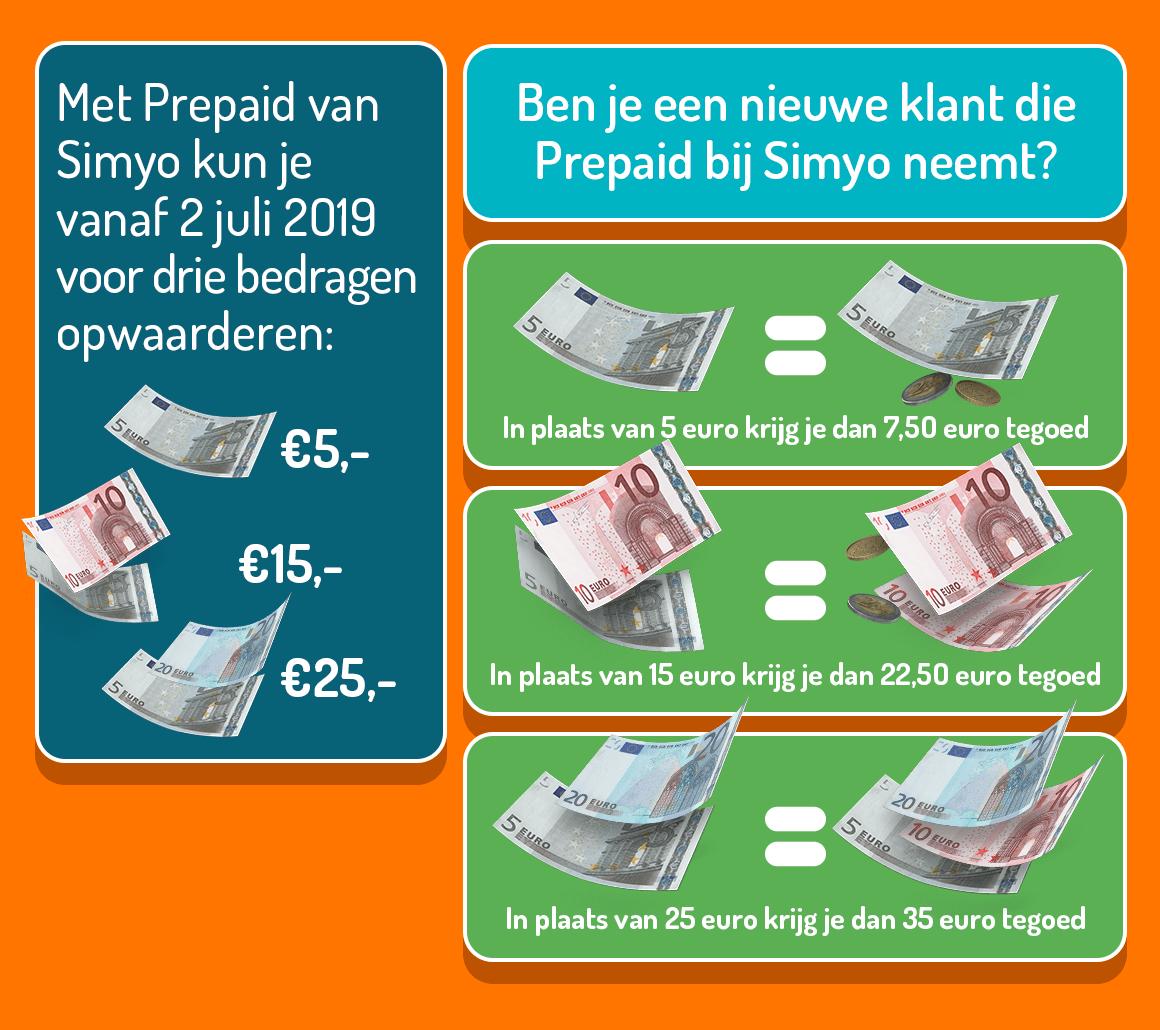 nieuwe prepaid startpakketten met extra tegoed simyo