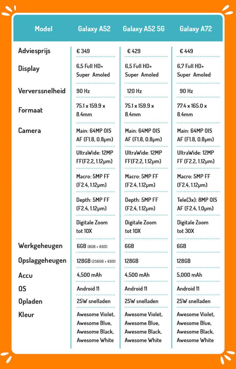 Alle specificaties van de Samsung Galaxy A52, A52 5G en de A72 op een rij